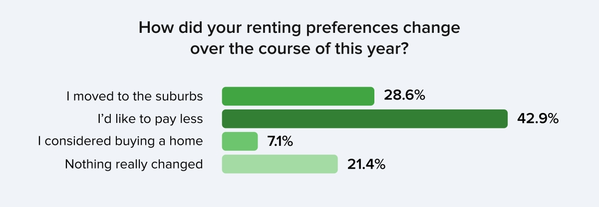 Renters' needs and preferences