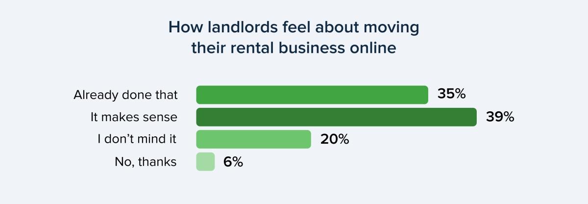 Online rental business survey