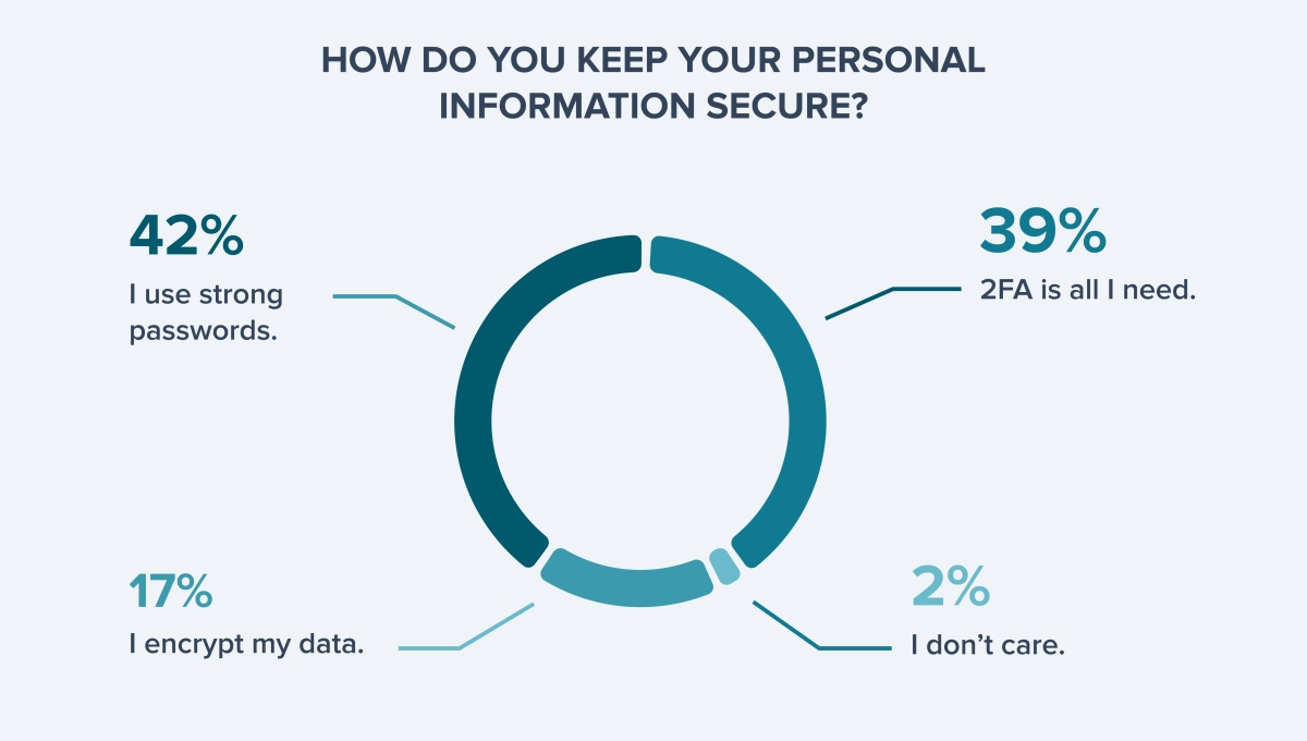 Twitter poll results how to keep personal information secure