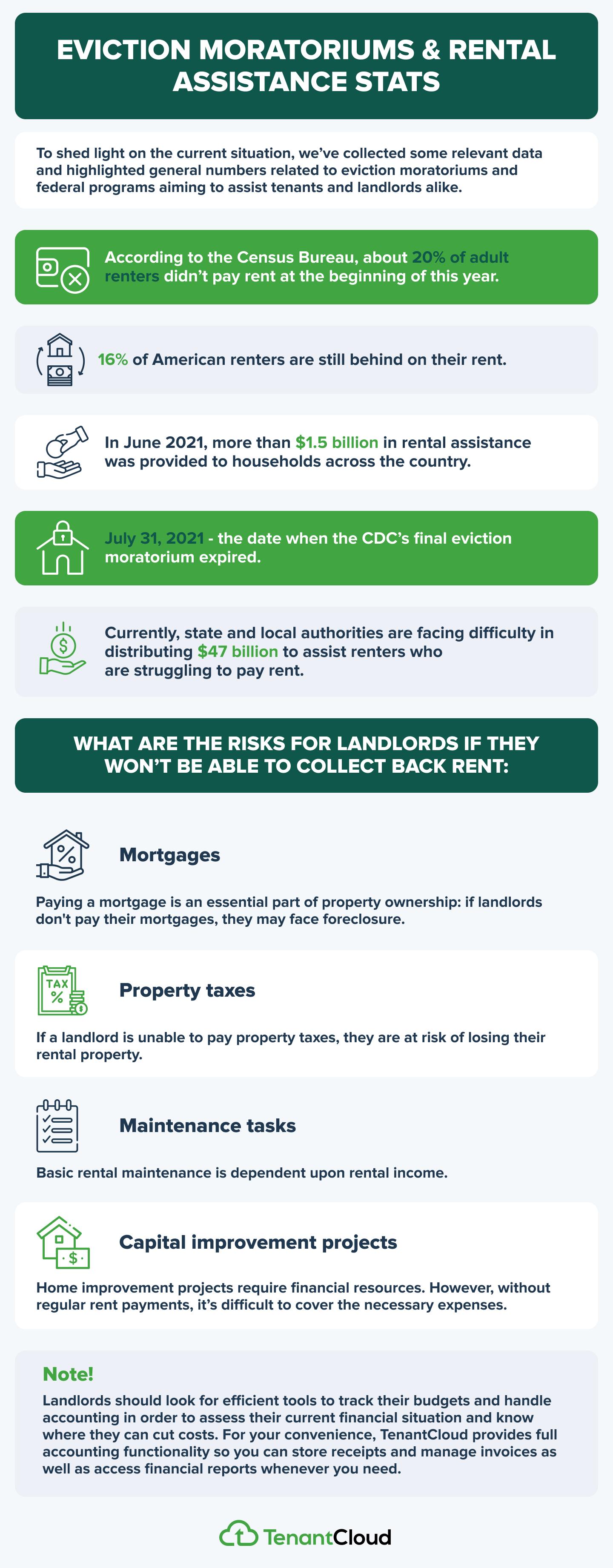Rent Eviction Moratorium And Covid-19