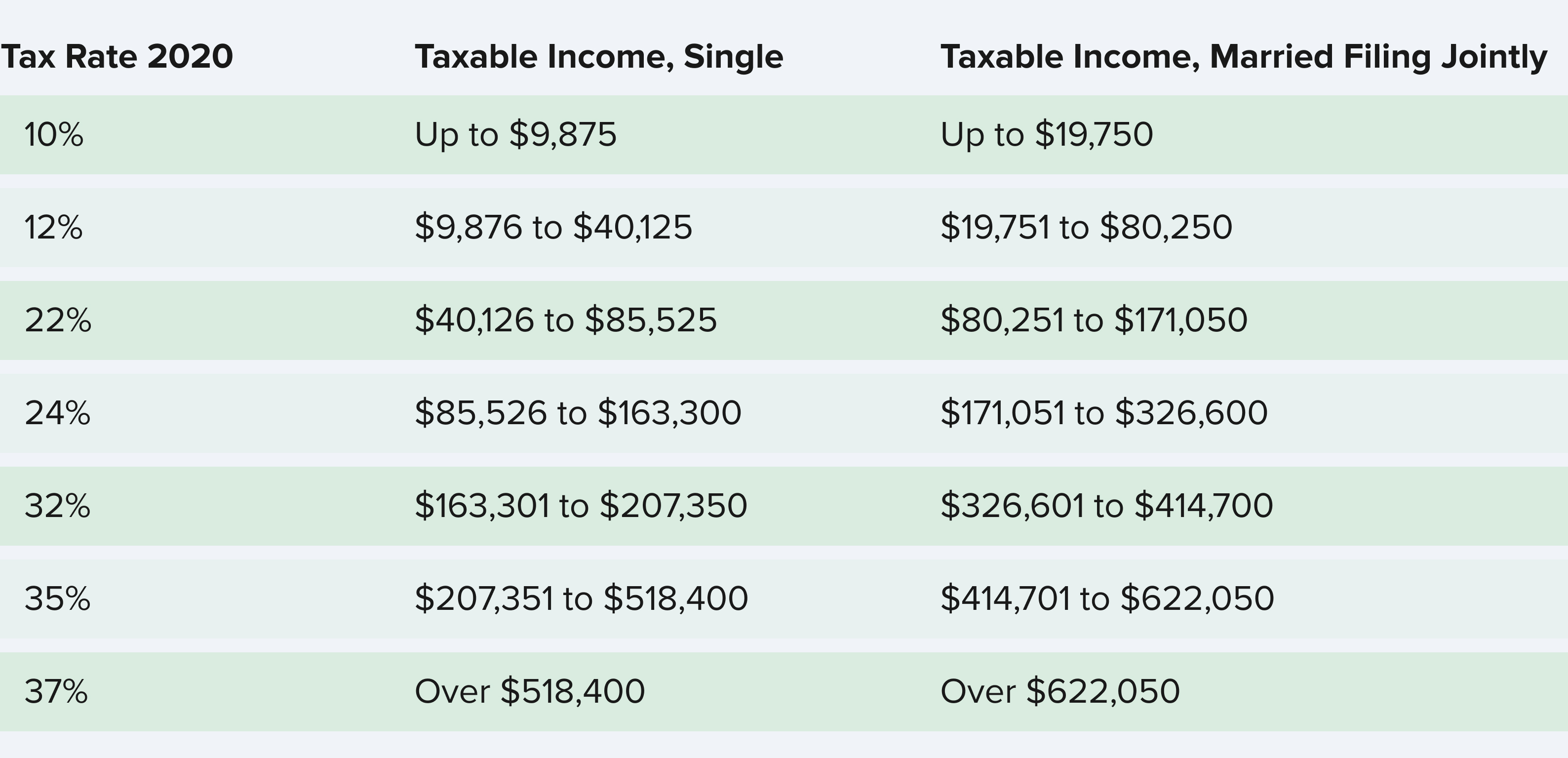 tax rate 2020
