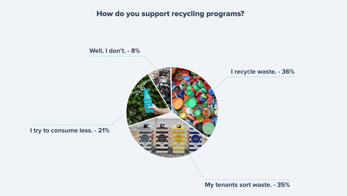 How landlords support recycling programs