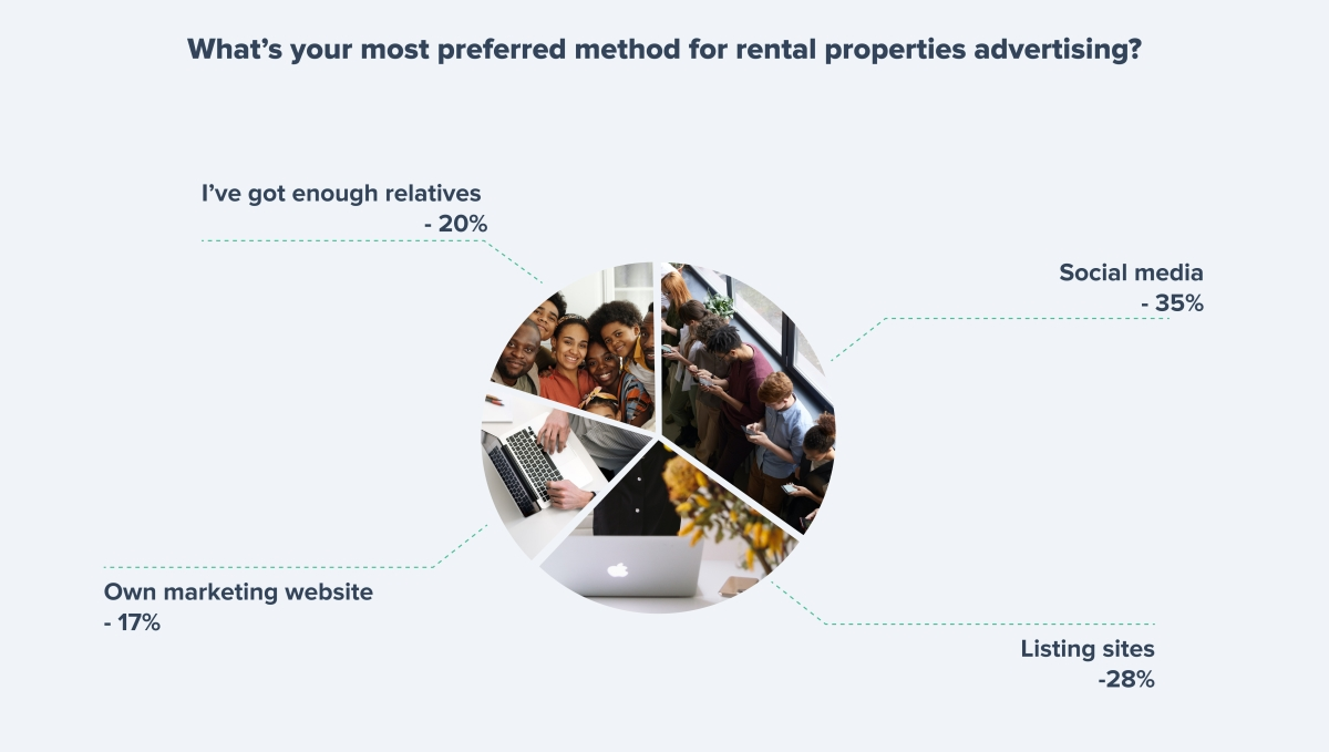 The most preferred method for rental properties advertising