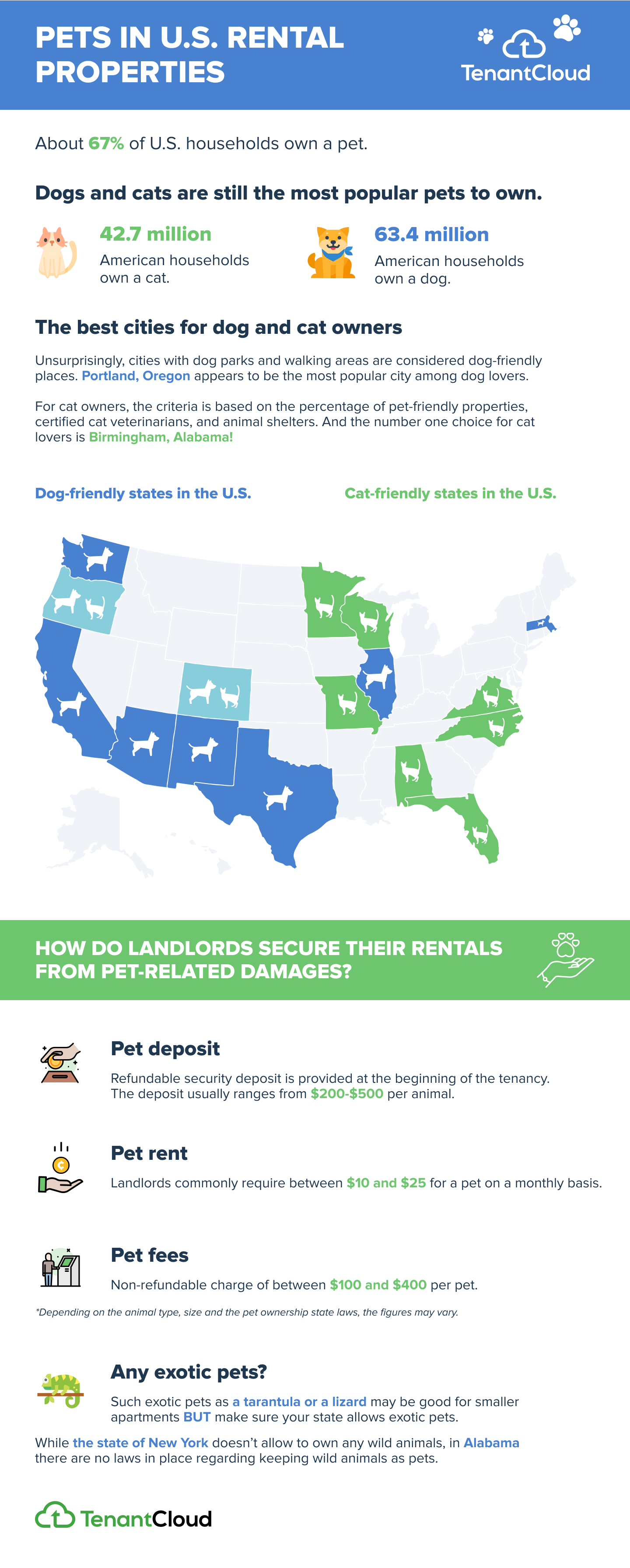 TenantCloud infographic on pet-friendly rental properties
