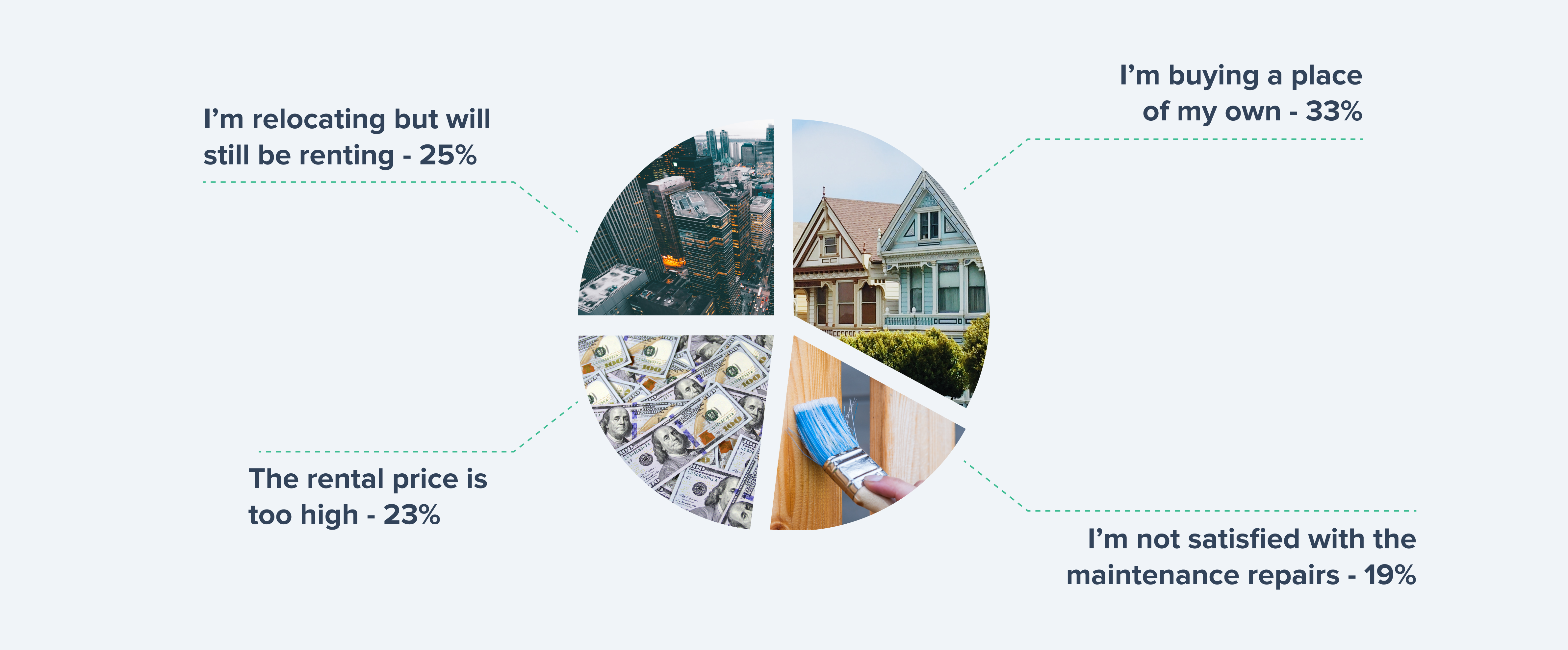 Tenantcloud survey results: rental prices, buying a place of my own, maintainence repairs