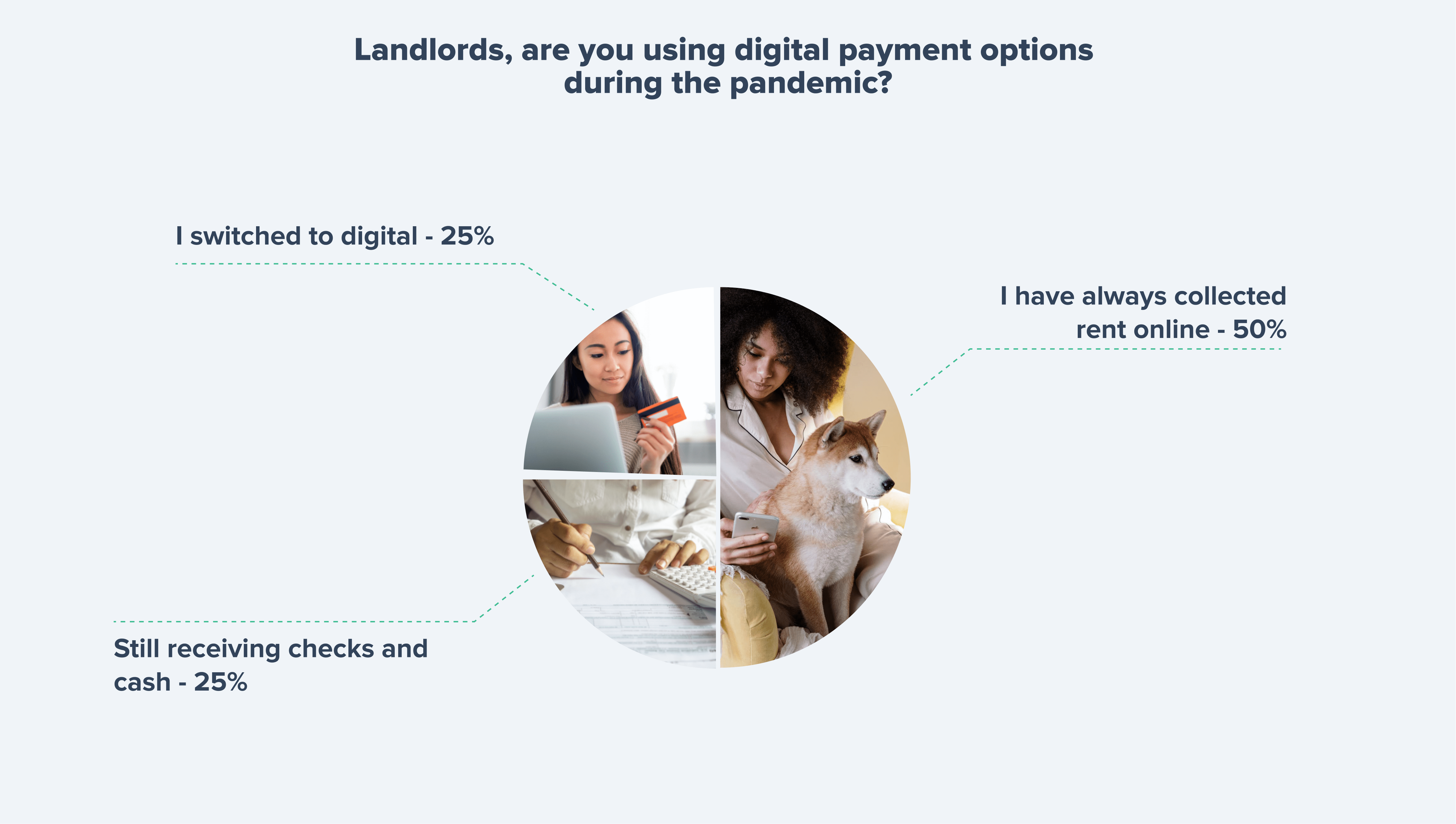 Landlords who use digital payments