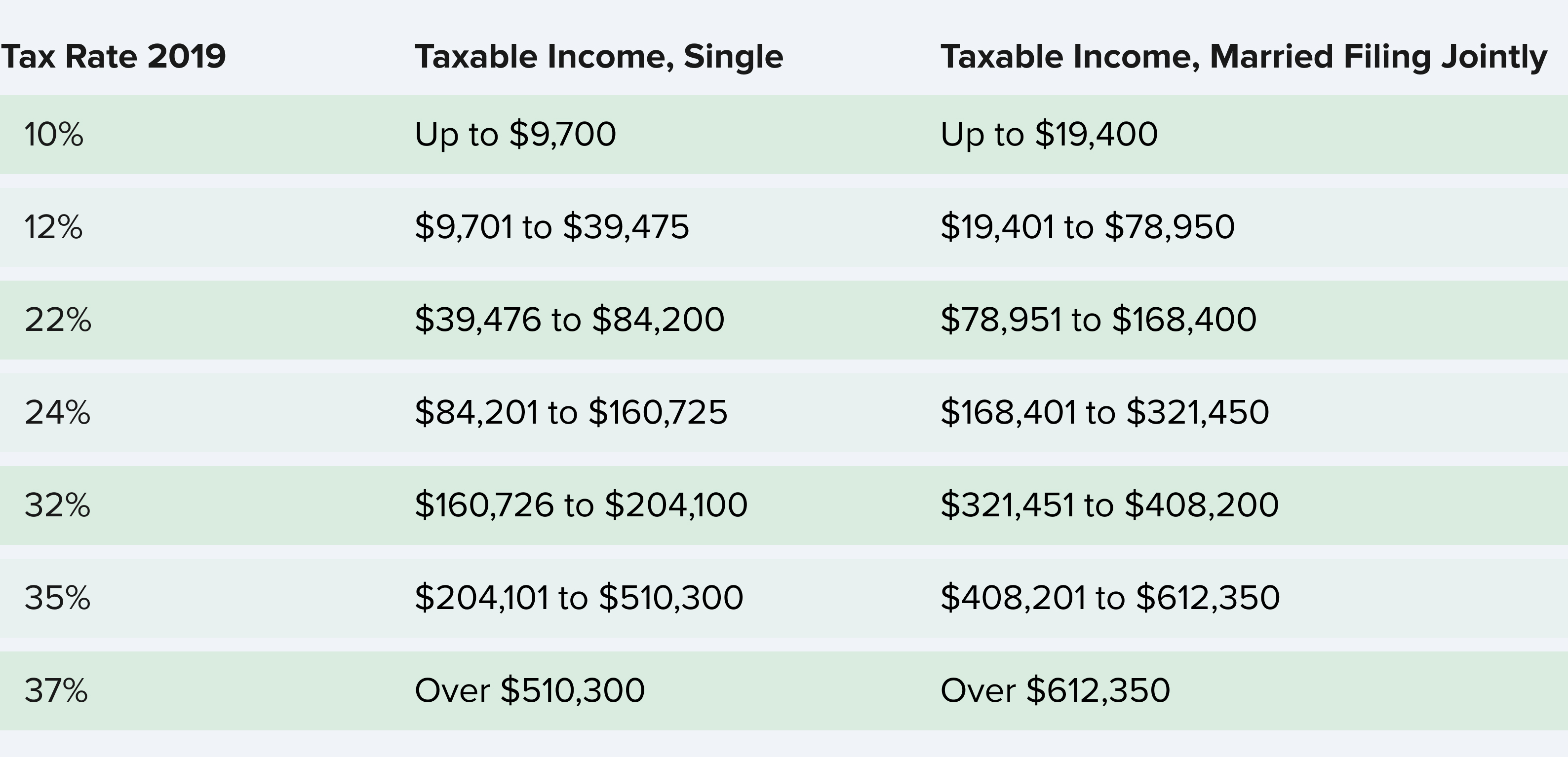 tax rate 2019