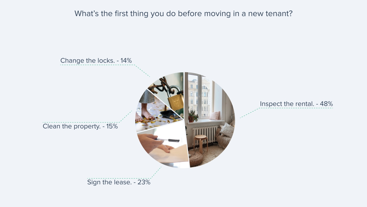 The first thing to do before moving in a new tenant