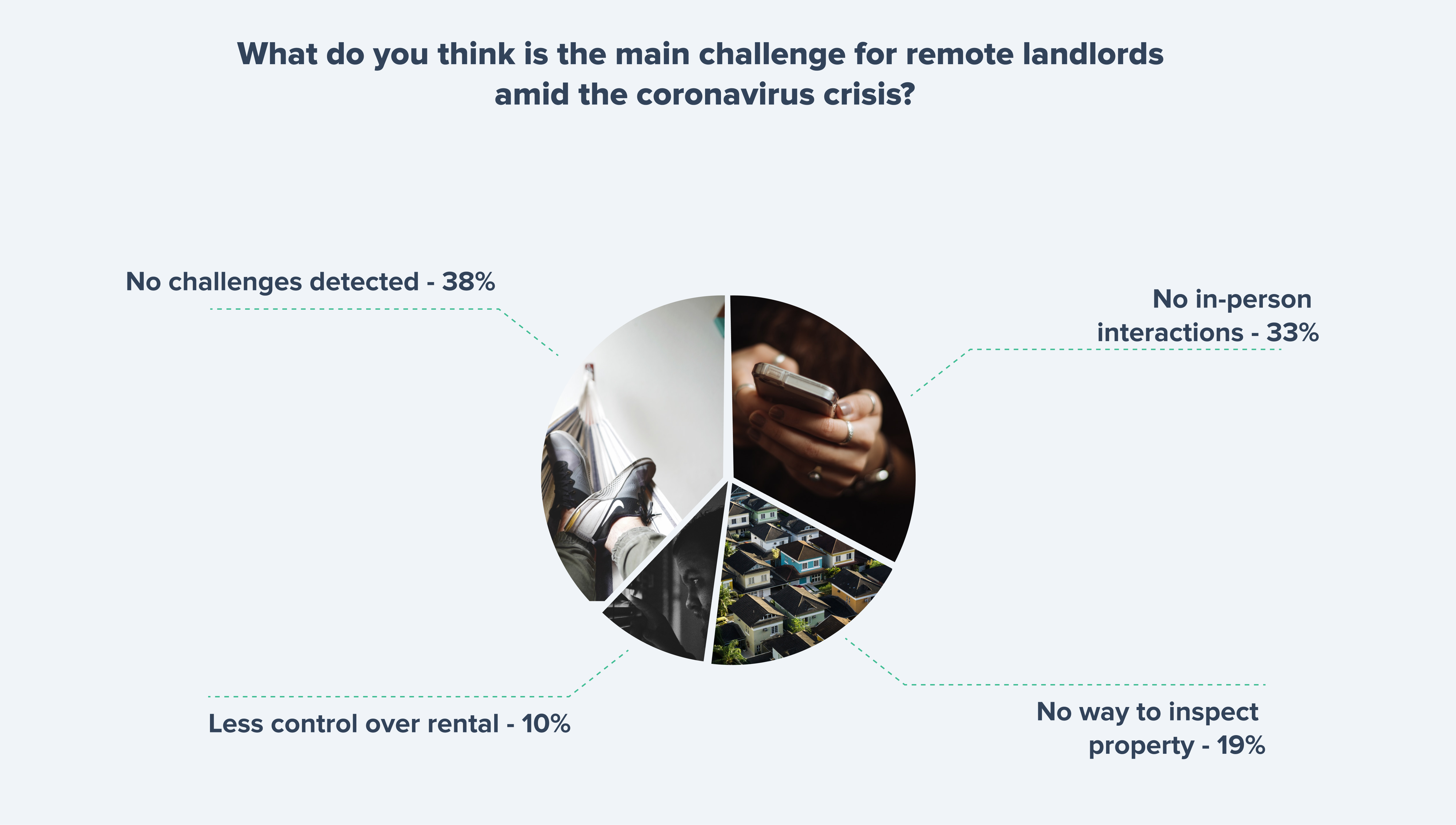What is the main challenge for remote landlords