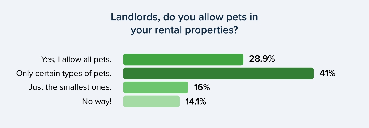 Do landlords allow pets?