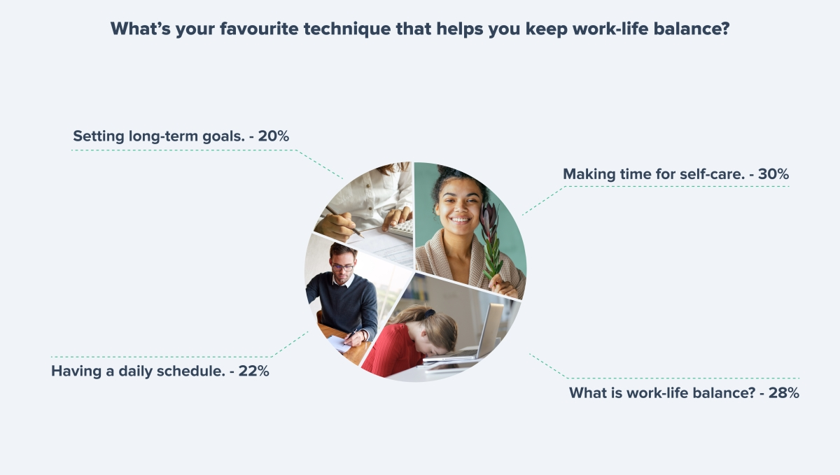Techniques that help to keep work-life balance