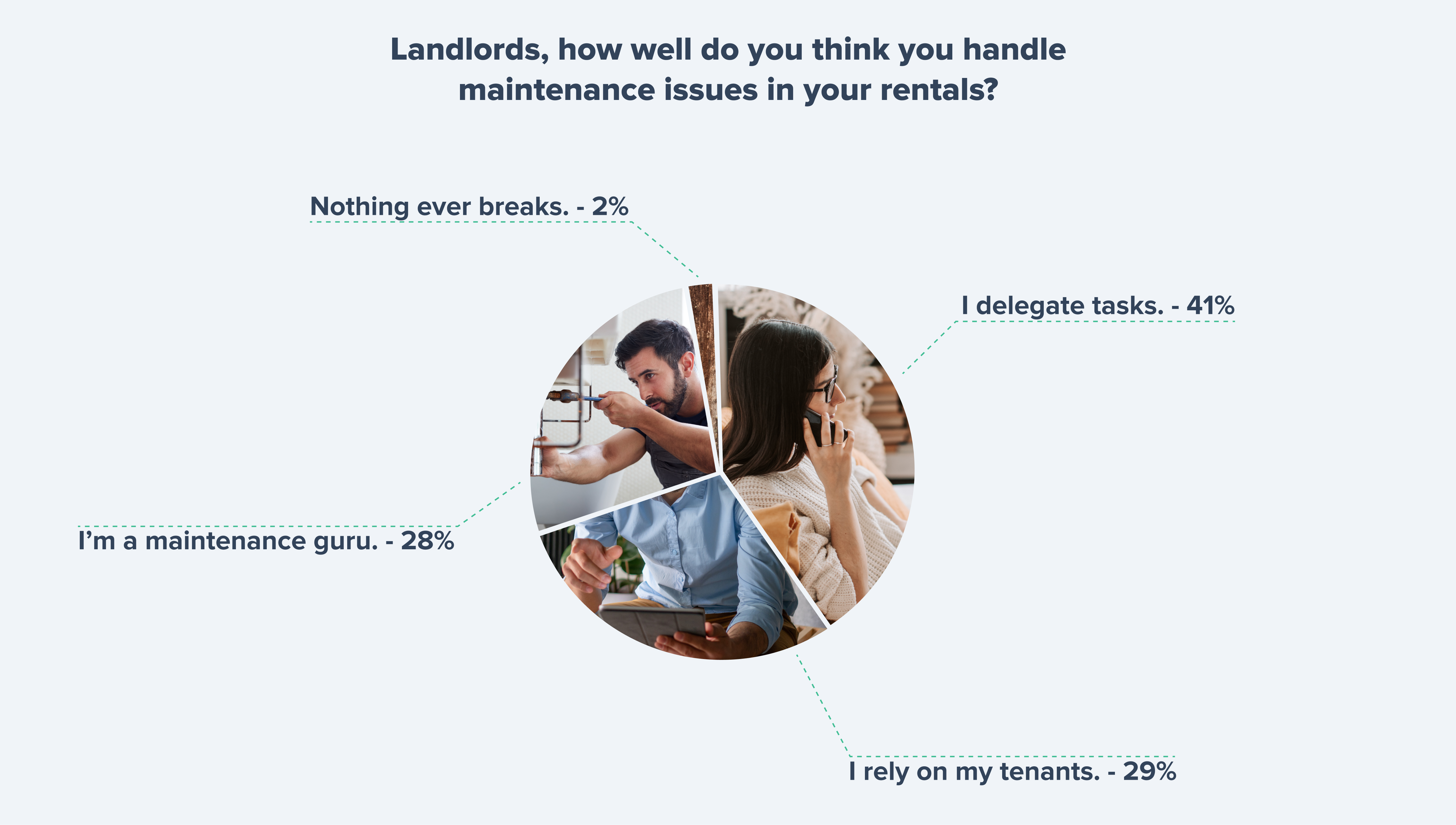Recent data from a TenantCloud Twitter poll about maintenance management