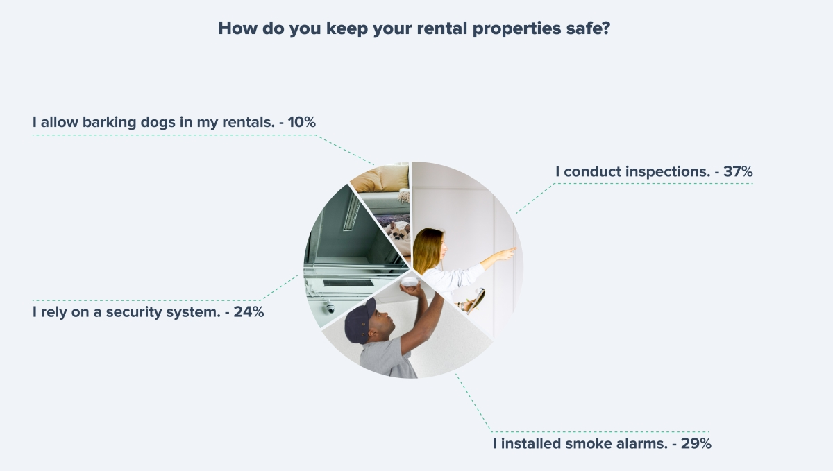 How to make sure your rentals are safe to live in